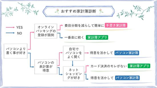 家計簿診断の表