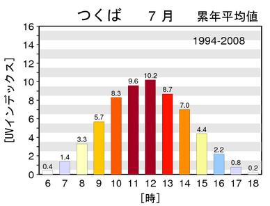 月最大UVインデックスの次別累年平均値グラフ