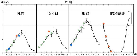 日積算紫外線量の月平均地グ