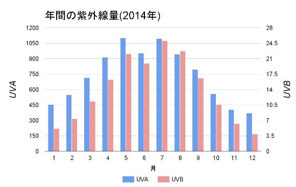 年間の紫外線量の棒グラフ