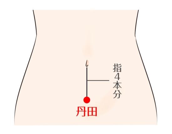 丹田の場所0822-4