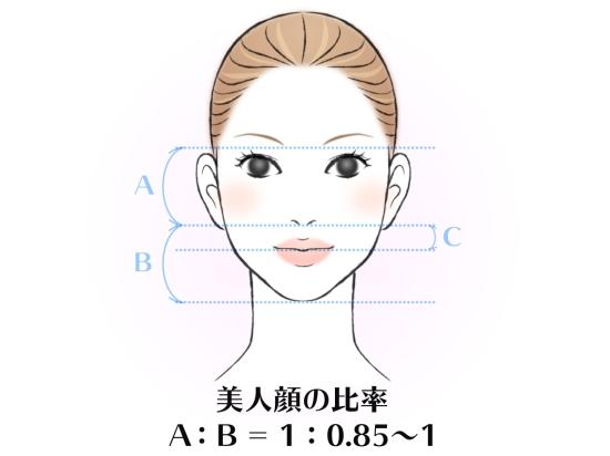 美しい人に共通した顔の比率0715-9