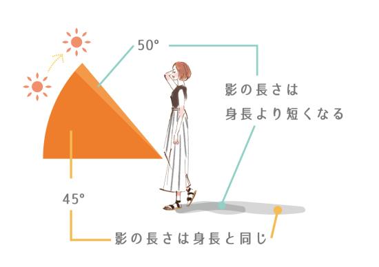 影の長さが自分の身長より短い時間帯は紫外線に注意0720-3