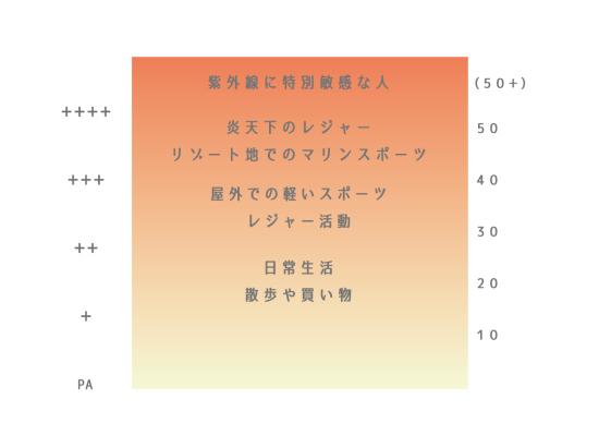 紫外線指数の見方0720-1