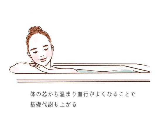 ゆっくりと湯船につかって身体を温める