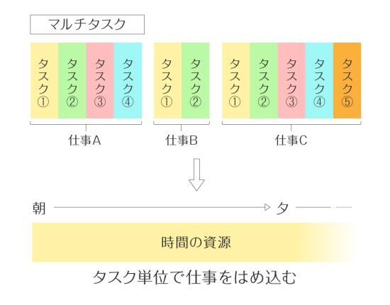 タスク-1122-3