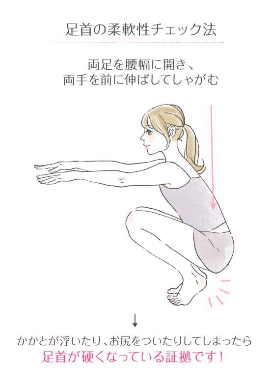 足首の柔軟性チェック法