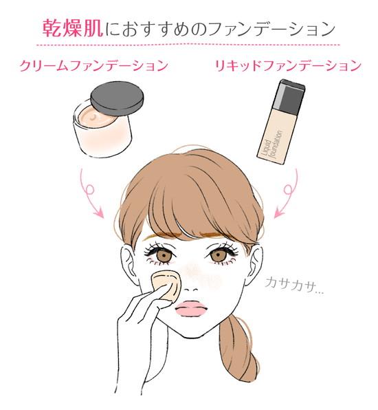 乾燥肌の人向けファンデーションの説明