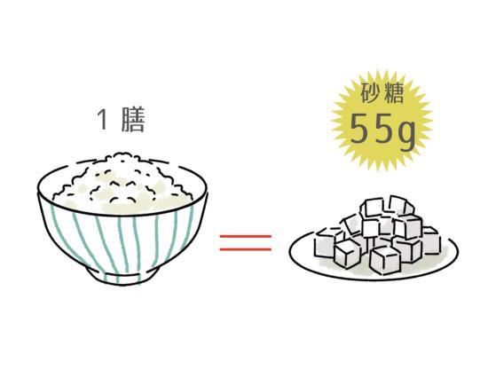 ご飯一膳の糖質は55g相当