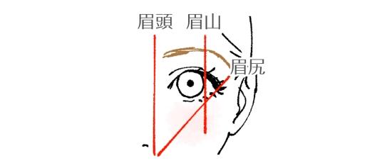 眉毛の剃り方01301