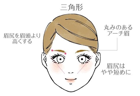 三角形の眉毛の書き方21549