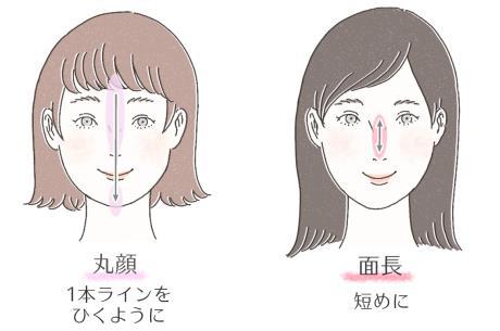 丸顔の人と面長の人それぞれハイライトの入れ方のイラスト