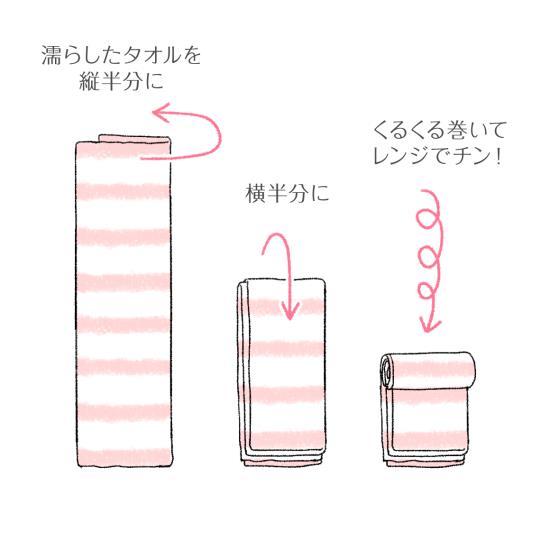 電子レンジを使った蒸しタオルの作り方手順