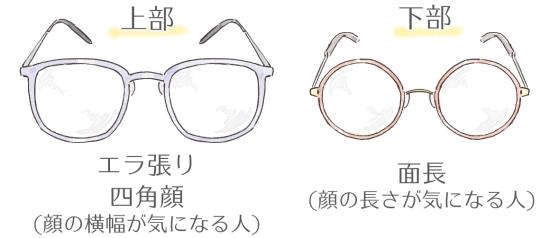 四角顔、面長向けのメガネ