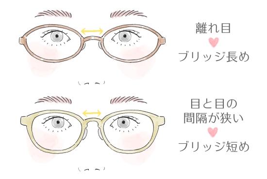目と目の感覚とフレームの関係