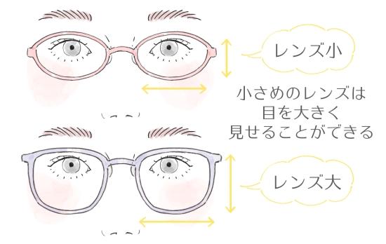 目の大きさとフレームの関係