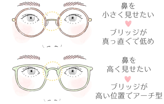 鼻とフレームの関係