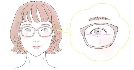 レンズの瞳の位置関係