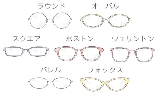 メガネの種類と名称
