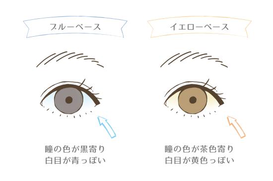 目の色でチェックする方法