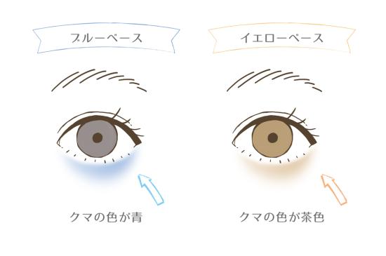 目の下のクマの色でチェックする方法