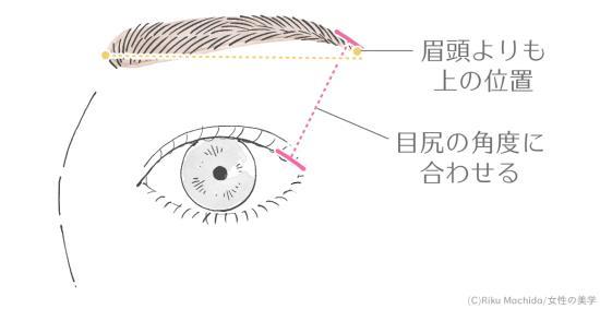 眉尻の位置