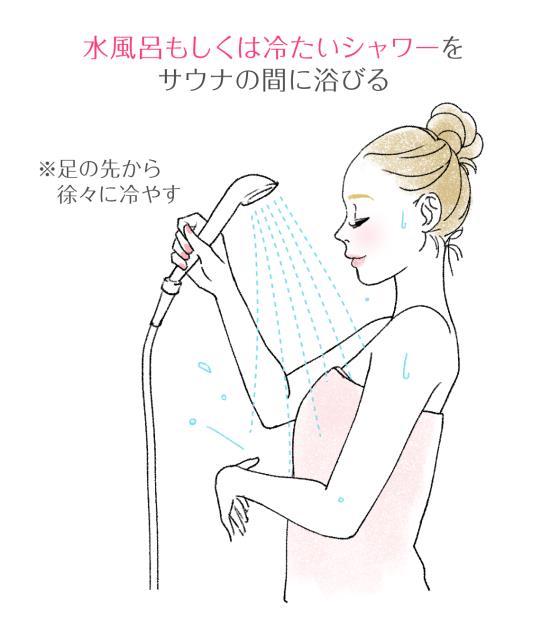 水風呂、水シャワーと交代で入る