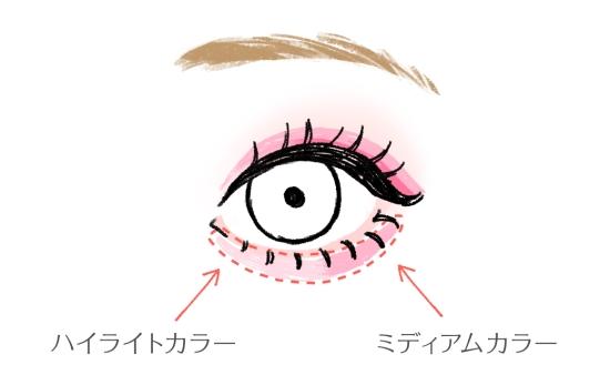 下瞼の目頭と目尻の入れ方