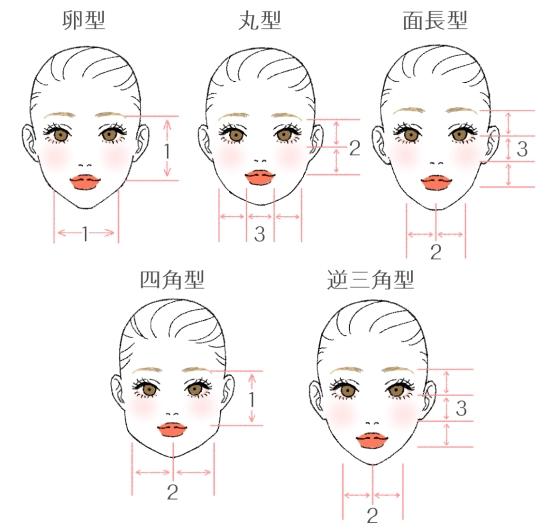 顔型別特徴