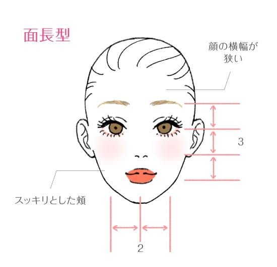 面長の顔の特徴