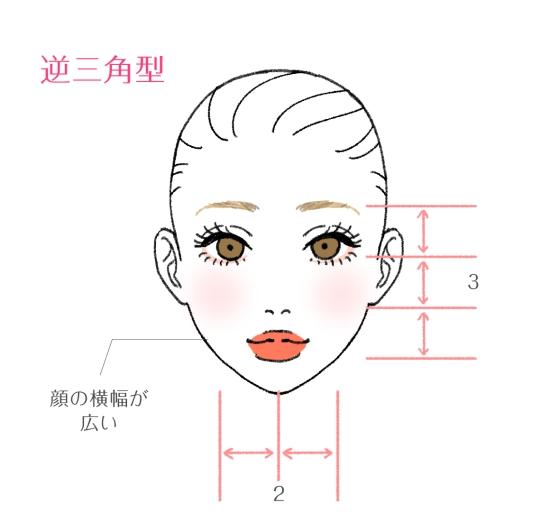逆三角形の顔の特徴