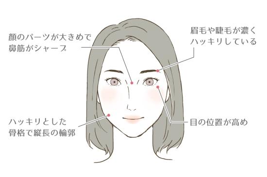 男顔×濃い顔さんの特徴