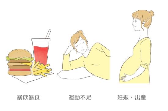 下脂肪がつく原因