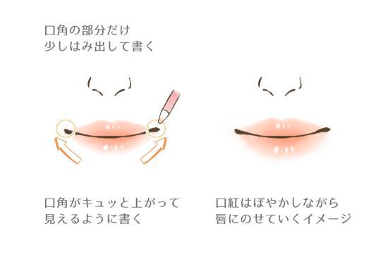 上唇のリップメイク方法