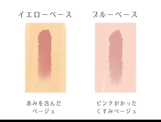 それぞれの肌タイプ