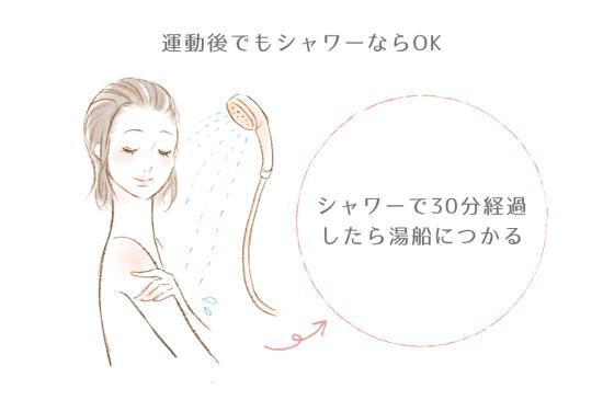 運動後30分以内でもシャワーなら浴びてもOK