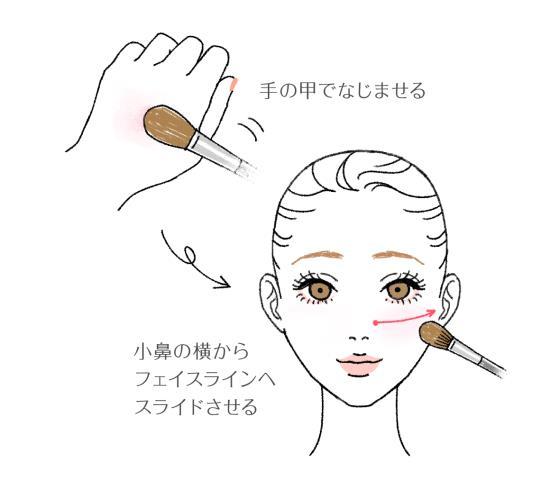 鼻の脇から横向きに入れる方法