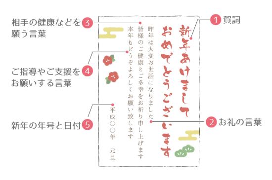 年賀状5つの構成