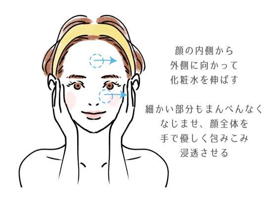 顔の内側から外側に向かって伸ばす