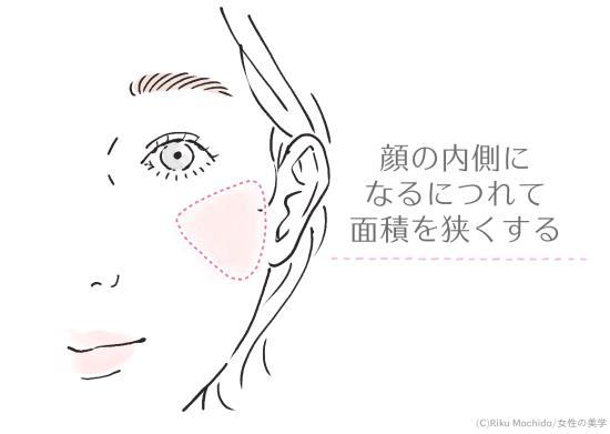 顔の内側に向けて面積を狭くしてゆく