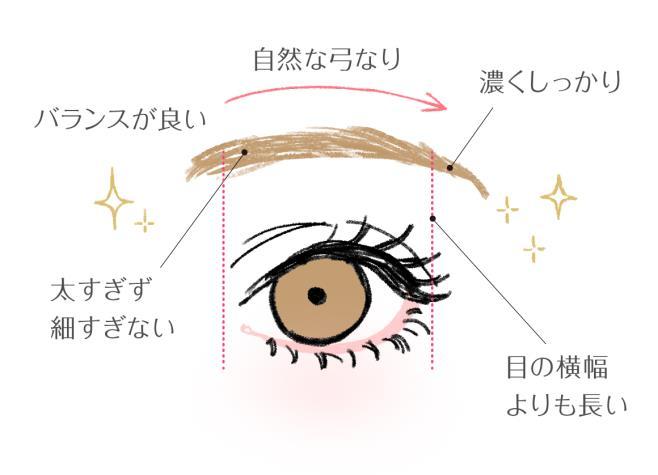 お金が貯まる、愛される「理想的な眉毛」の条件