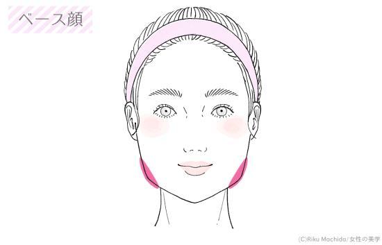 ベース顔のシェーディングのやり方