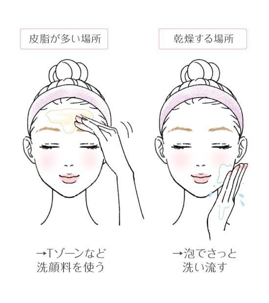 部分ごとの洗顔方法