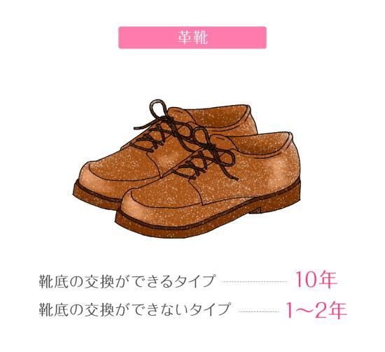 革靴の寿命