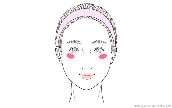 頬骨のハイライトの位置