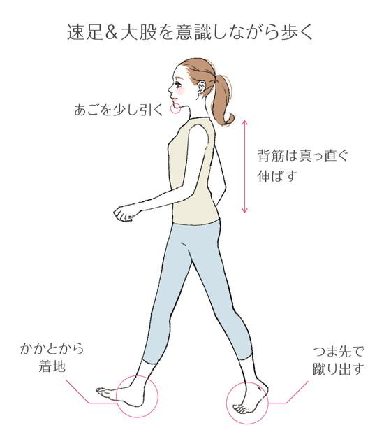 速歩・大股で歩く運動の手順